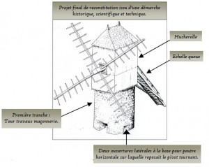 schema du moulin réalisé par la Commune de Talmont et la Fondation du Patrimoine